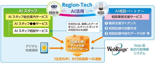 Region-Tech構想